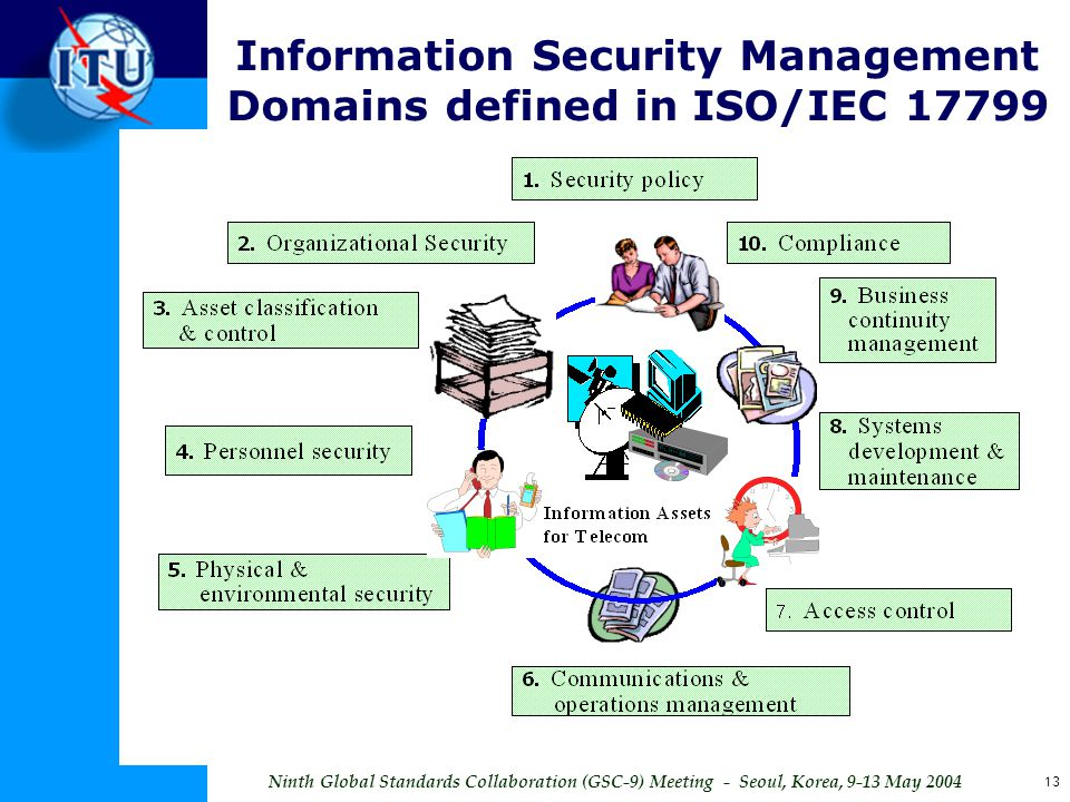 Information Security Management Domains defined in ISO/IEC 17799