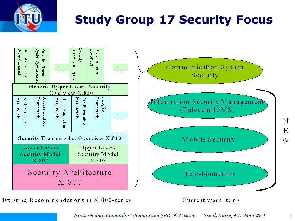 Study Group 17 Security Focus