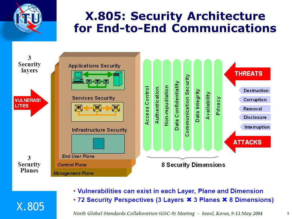 X.805: Security Architecture for End-to-End Communications