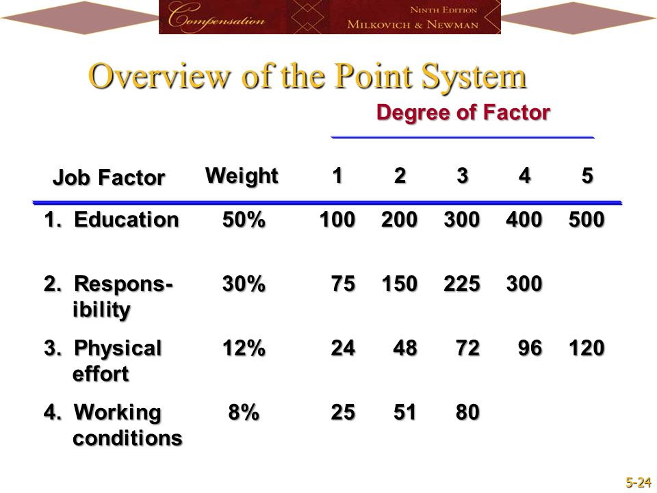 Overview of the Point System