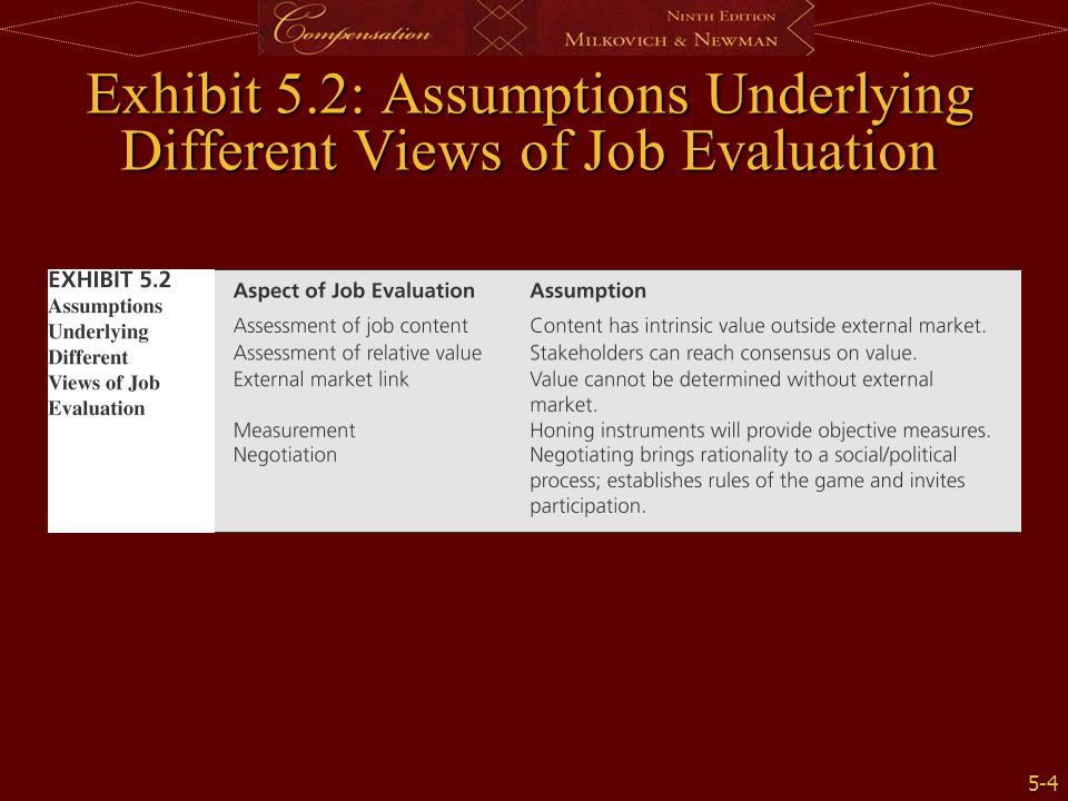 Exhibit 5.2: Assumptions Underlying Different Views of Job Evaluation