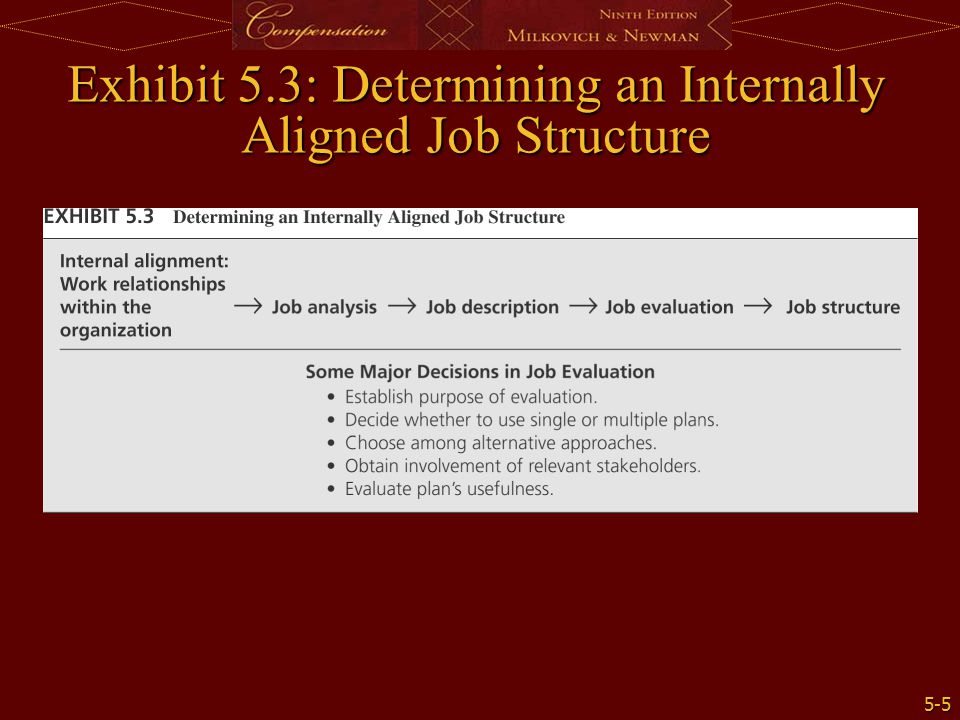 Exhibit 5.3: Determining an Internally Aligned Job Structure