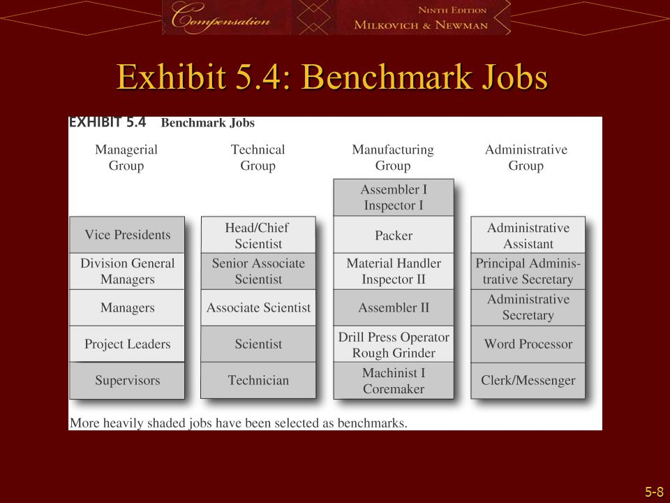 Exhibit 5.4: Benchmark Jobs