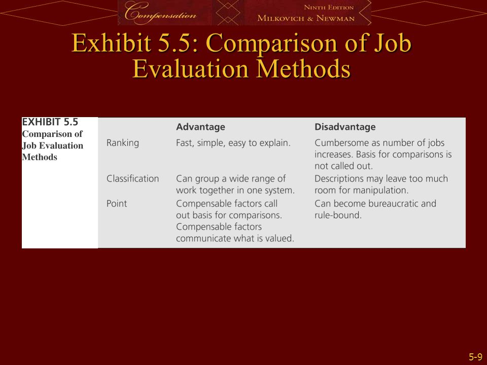 Exhibit 5.5: Comparison of Job Evaluation Methods