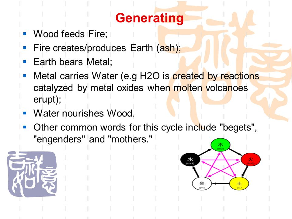 Generating Wood feeds Fire; Fire creates/produces Earth (ash);