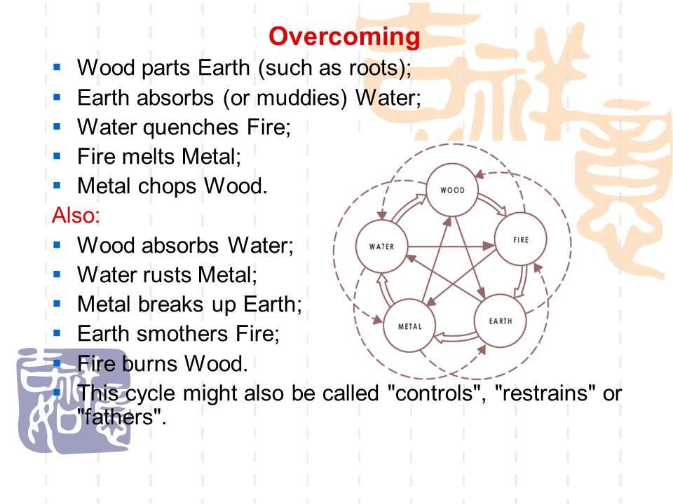 Overcoming Wood parts Earth (such as roots);