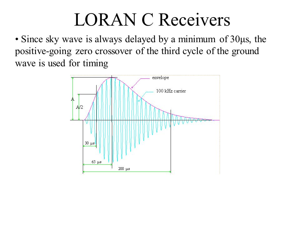 LORAN C Receivers