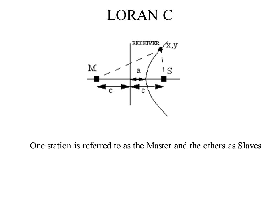 LORAN C One station is referred to as the Master and the others as Slaves