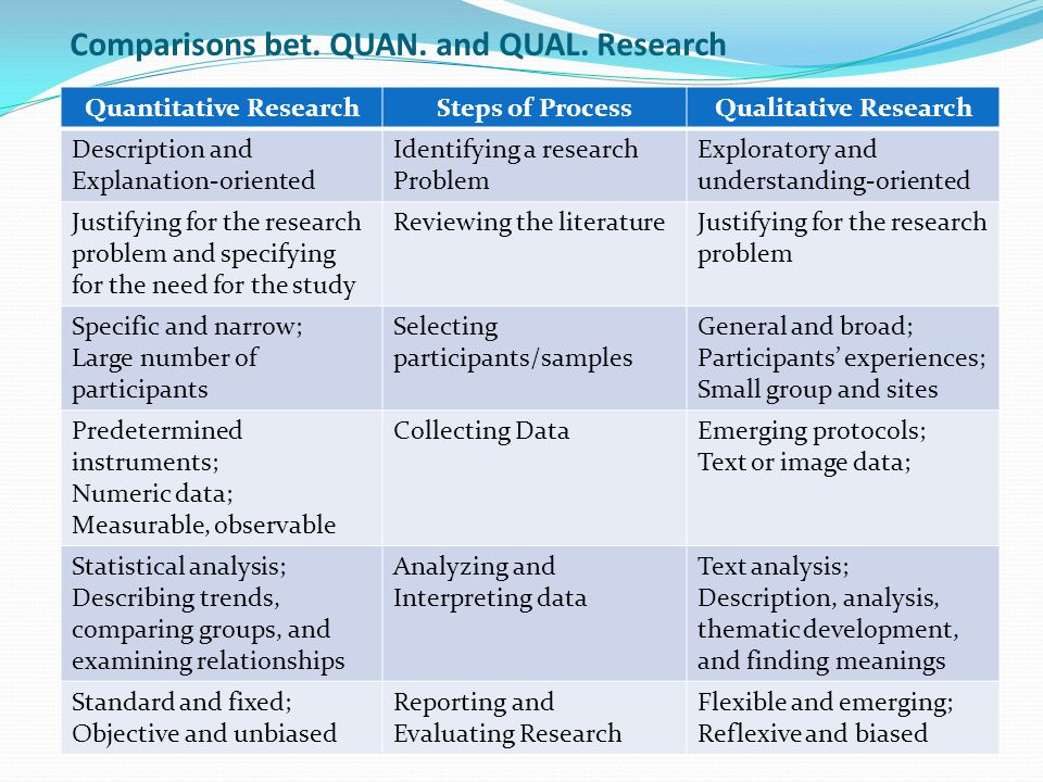 Comparisons bet. QUAN. and QUAL. Research