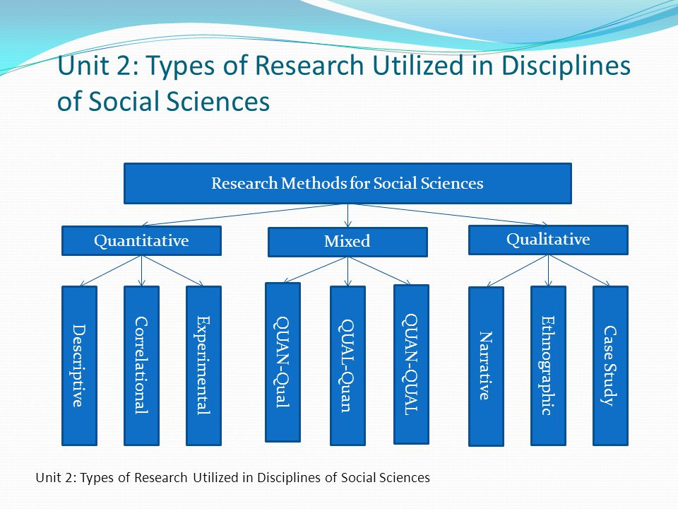 Unit 2: Types of Research Utilized in Disciplines of Social Sciences