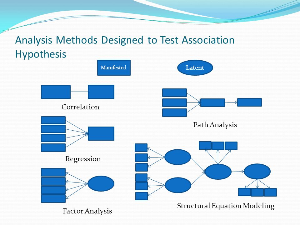 Analysis Methods Designed to Test Association Hypothesis