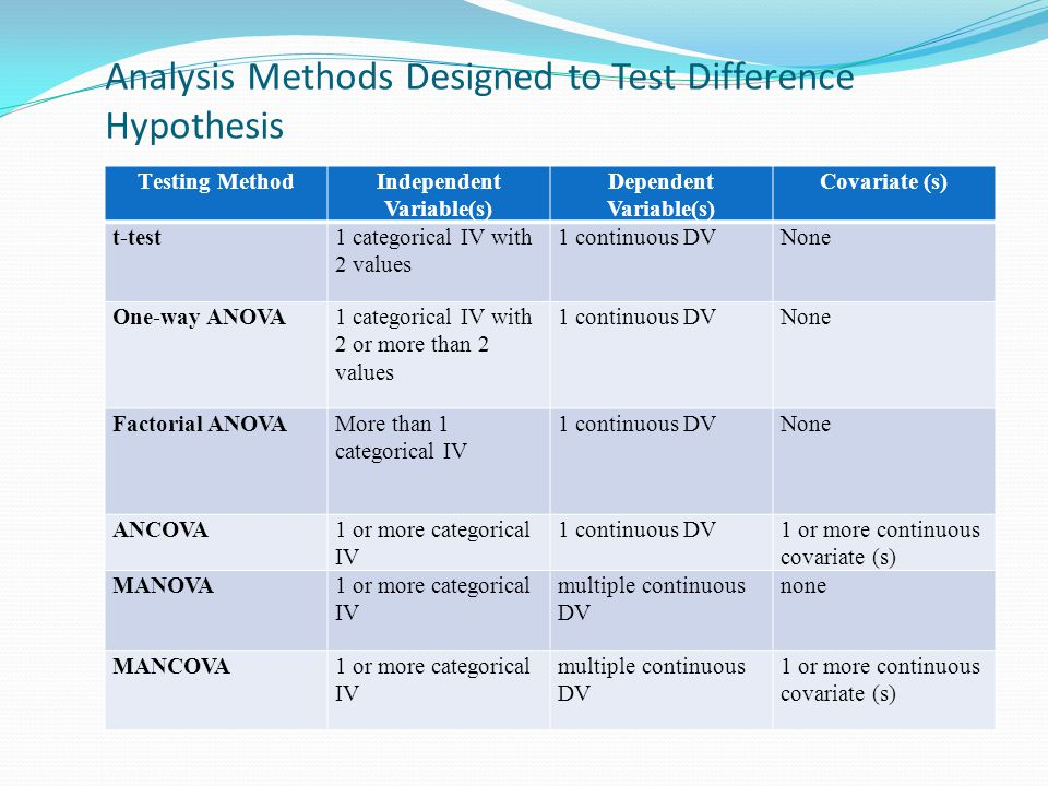 Analysis Methods Designed to Test Difference Hypothesis