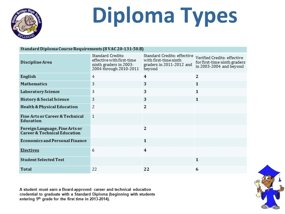 Diploma Types Standard Diploma Course Requirements (8 VAC 20-131-50.B) Discipline Area.