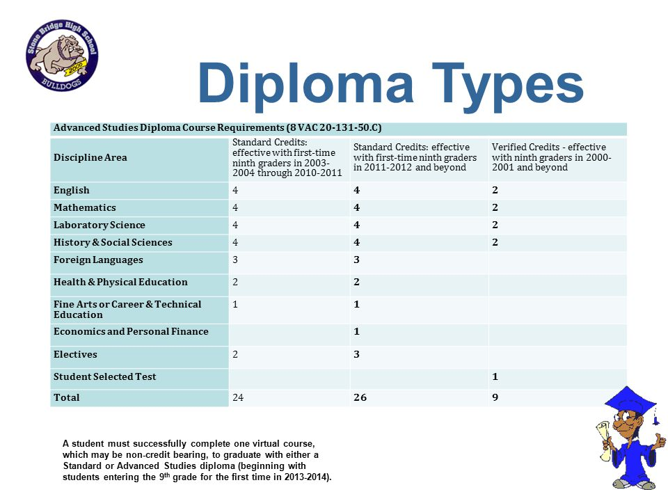 Diploma Types Advanced Studies Diploma Course Requirements (8 VAC 20-131-50.C) Discipline Area.