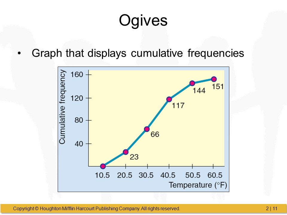 Ogives Graph that displays cumulative frequencies