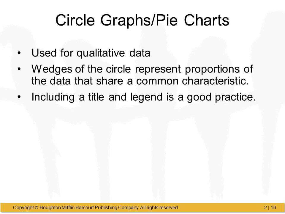 Circle Graphs/Pie Charts