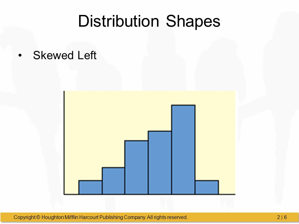 Distribution Shapes Skewed Left
