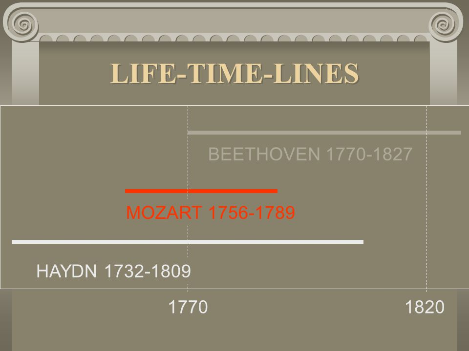 LIFE-TIME-LINES BEETHOVEN 1770-1827 MOZART 1756-1789 HAYDN 1732-1809