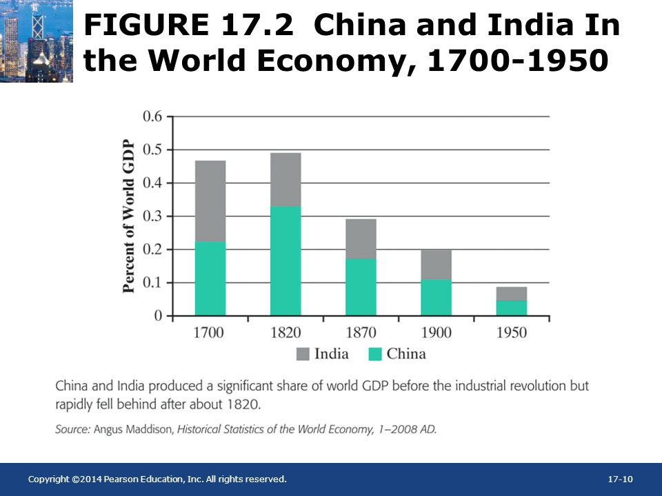 FIGURE 17.2 China and India In the World Economy, 1700-1950
