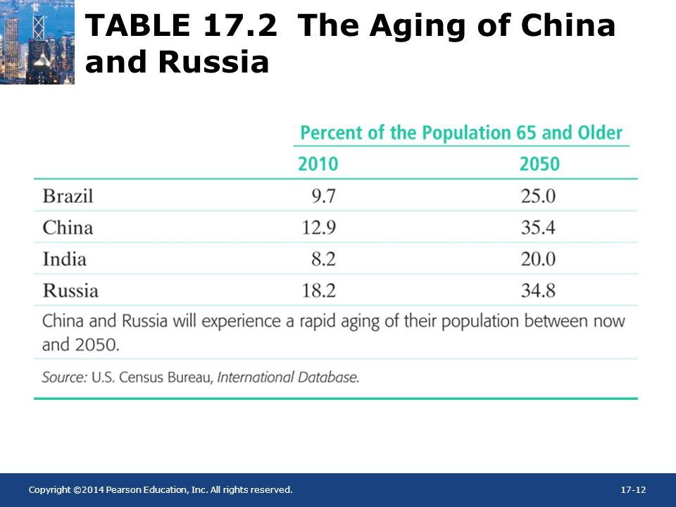 TABLE 17.2 The Aging of China and Russia