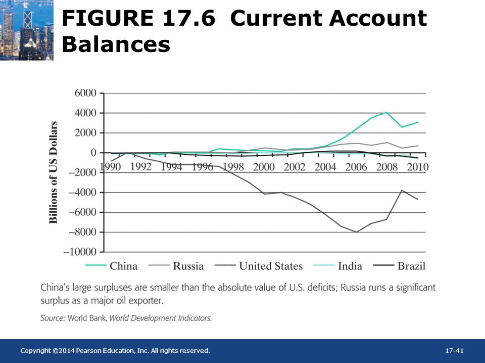 FIGURE 17.6 Current Account Balances