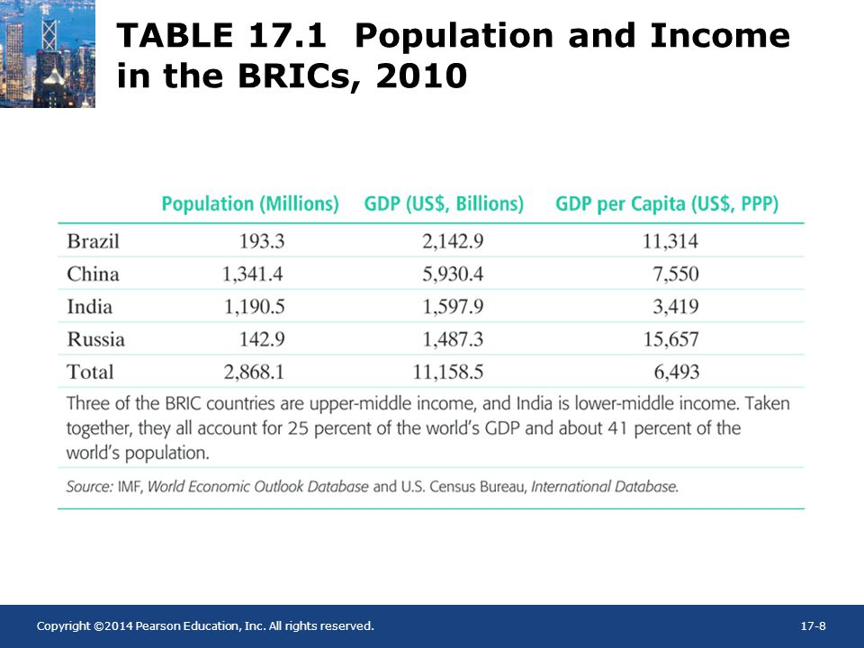TABLE 17.1 Population and Income in the BRICs, 2010