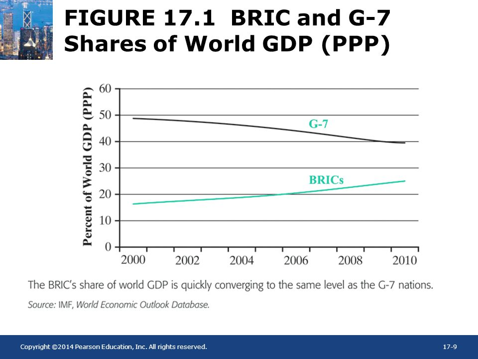 FIGURE 17.1 BRIC and G-7 Shares of World GDP (PPP)