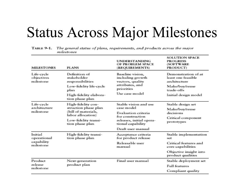 Status Across Major Milestones