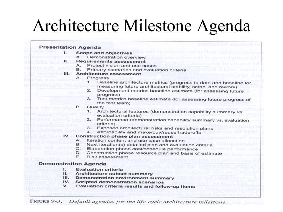 Architecture Milestone Agenda