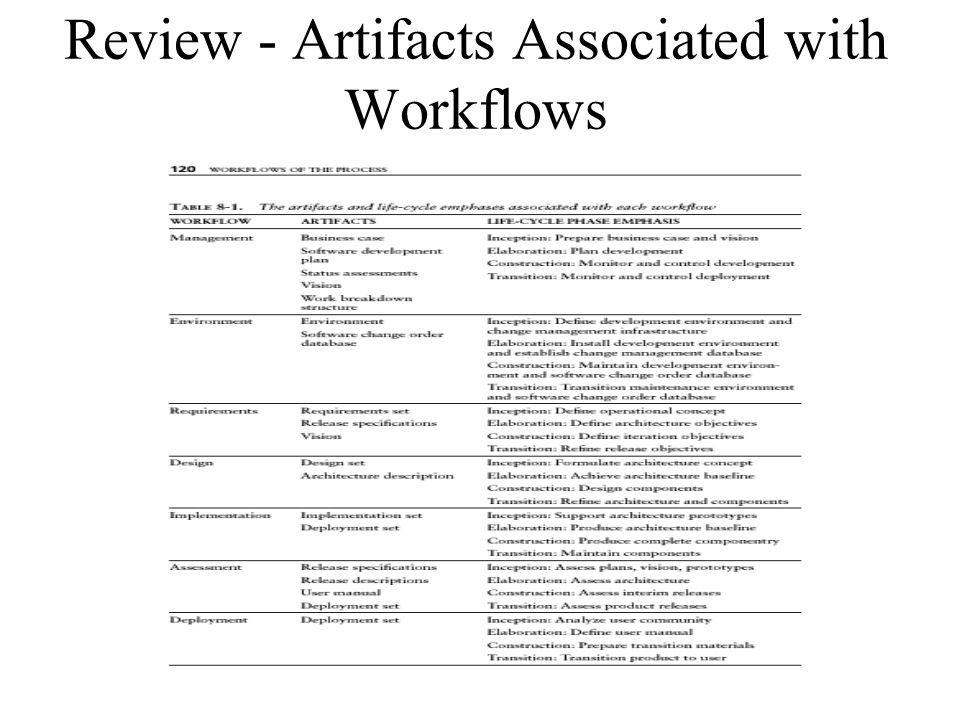 Review - Artifacts Associated with Workflows
