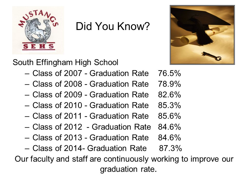 Did You Know South Effingham High School