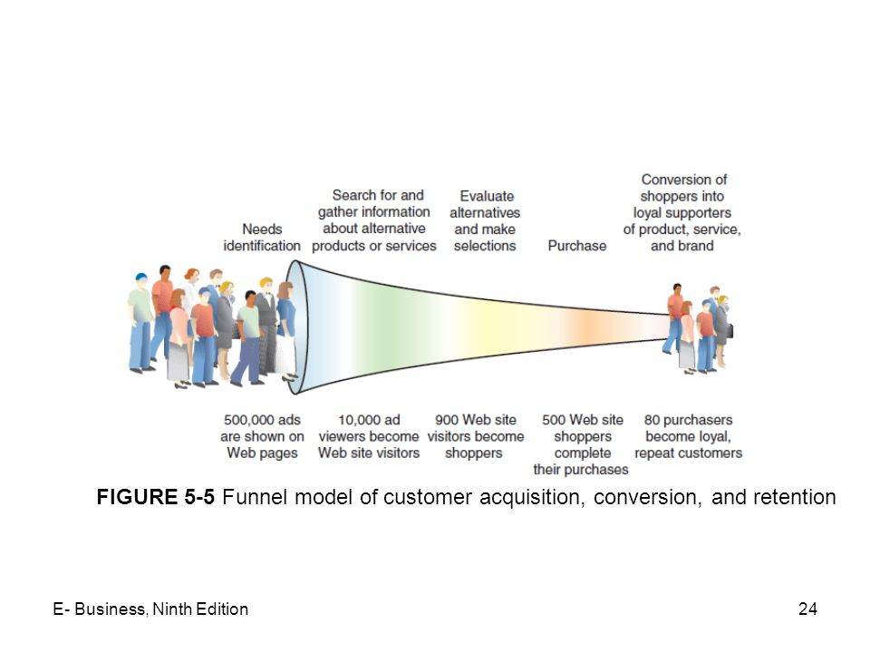 FIGURE 5-5 Funnel model of customer acquisition, conversion, and retention