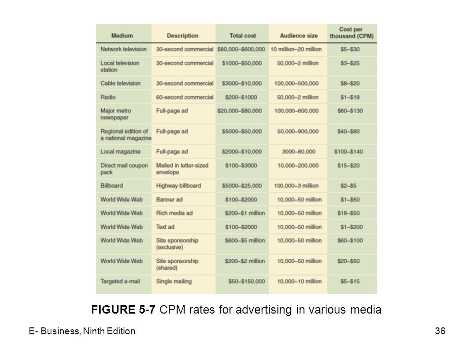 FIGURE 5-7 CPM rates for advertising in various media