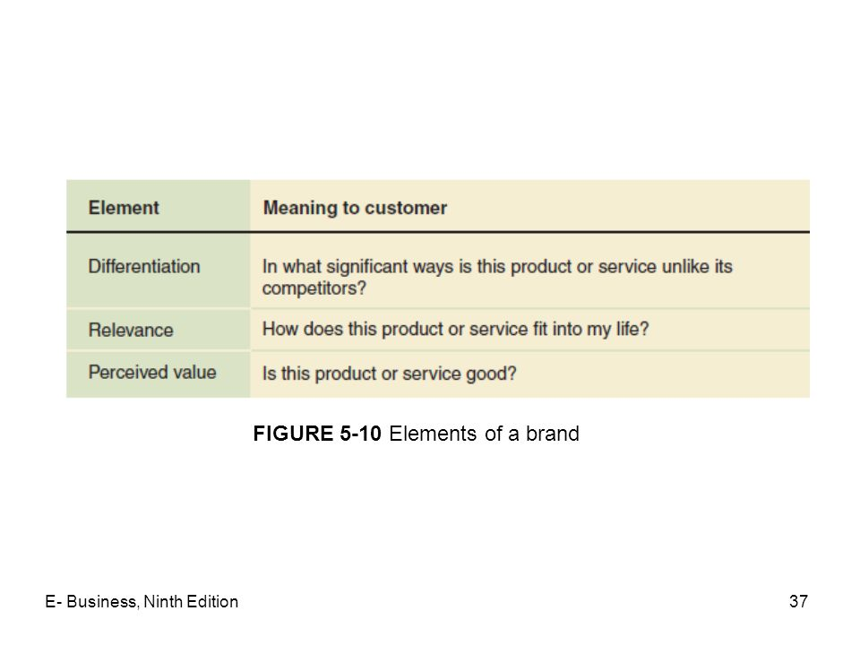 FIGURE 5-10 Elements of a brand