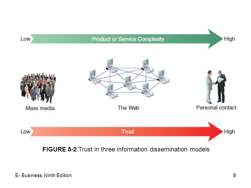 FIGURE 5-2 Trust in three information dissemination models