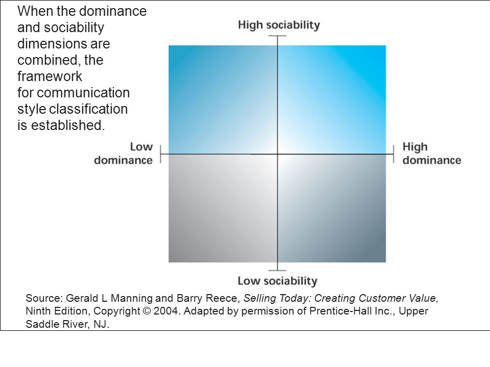 Figure 3.5 When the dominance and sociability dimensions are