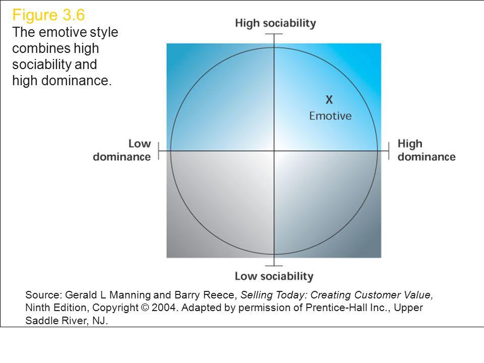 Figure 3.6 Figure 3.6 The emotive style combines high sociability and