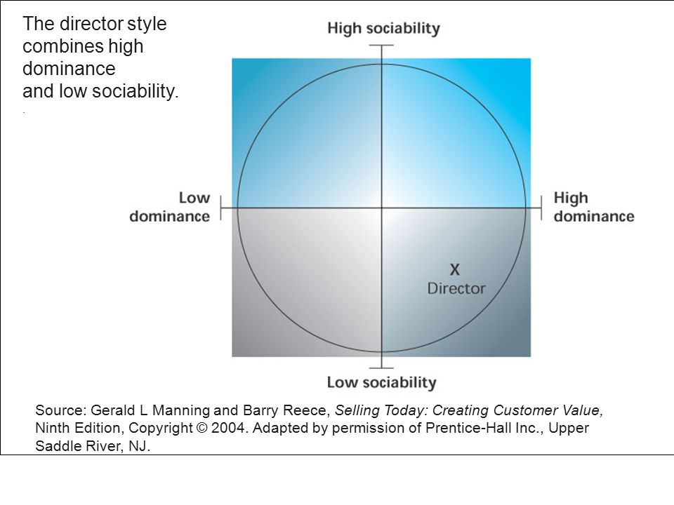 Figure 3.7 The director style combines high dominance