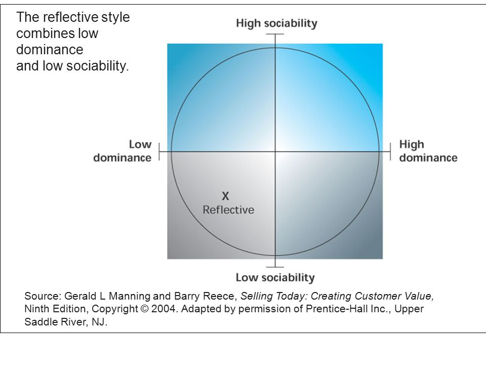Figure 3.8 The reflective style combines low dominance