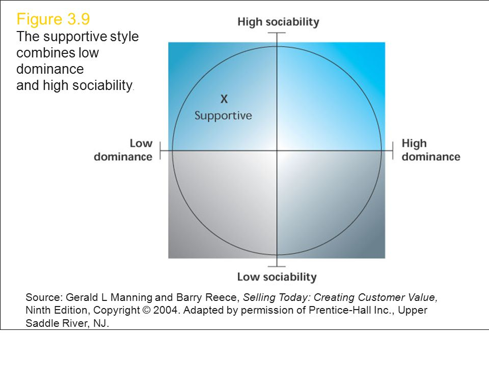 Figure 3.9 Figure 3.9 The supportive style combines low dominance