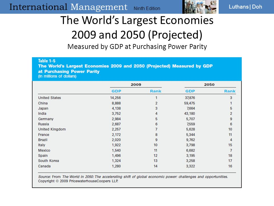 The World's Largest Economies 2009 and 2050 (Projected) Measured by GDP at Purchasing Power Parity