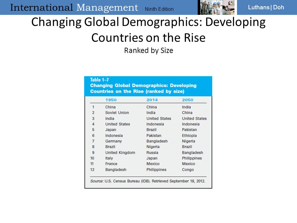 Changing Global Demographics: Developing Countries on the Rise Ranked by Size