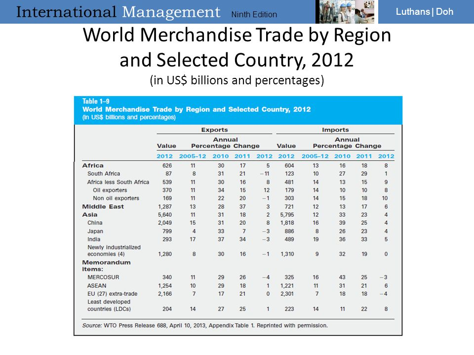 World Merchandise Trade by Region and Selected Country, 2012 (in US$ billions and percentages)
