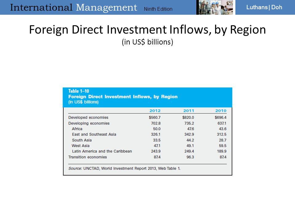 Foreign Direct Investment Inflows, by Region (in US$ billions)