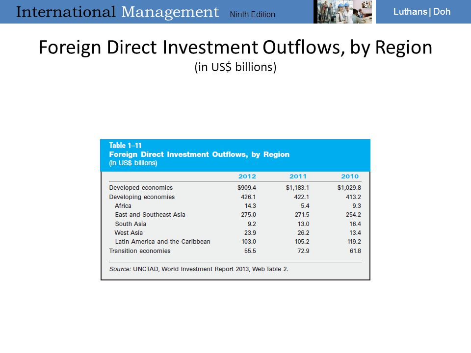Foreign Direct Investment Outflows, by Region (in US$ billions)