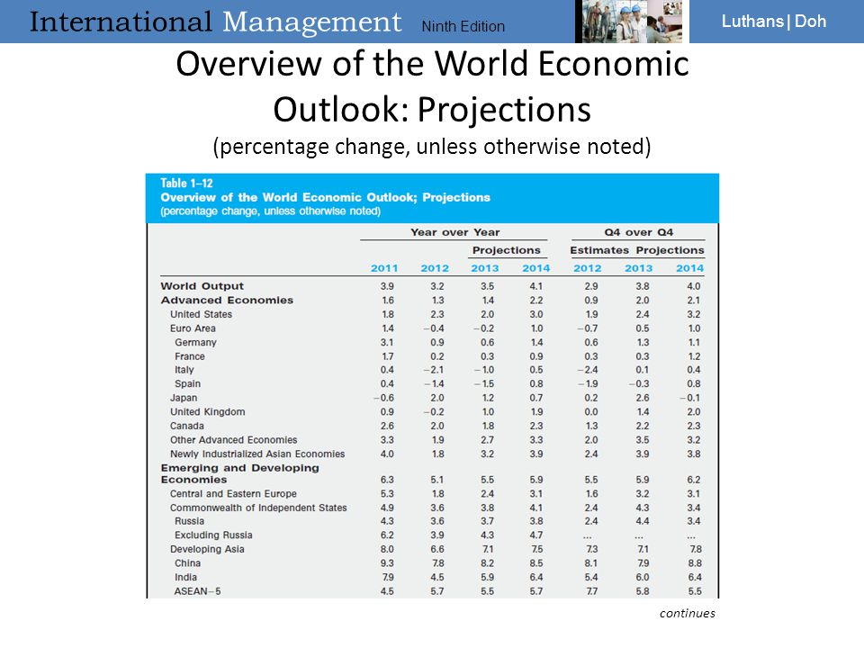 Overview of the World Economic Outlook: Projections (percentage change, unless otherwise noted)