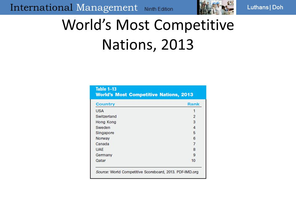 World's Most Competitive Nations, 2013