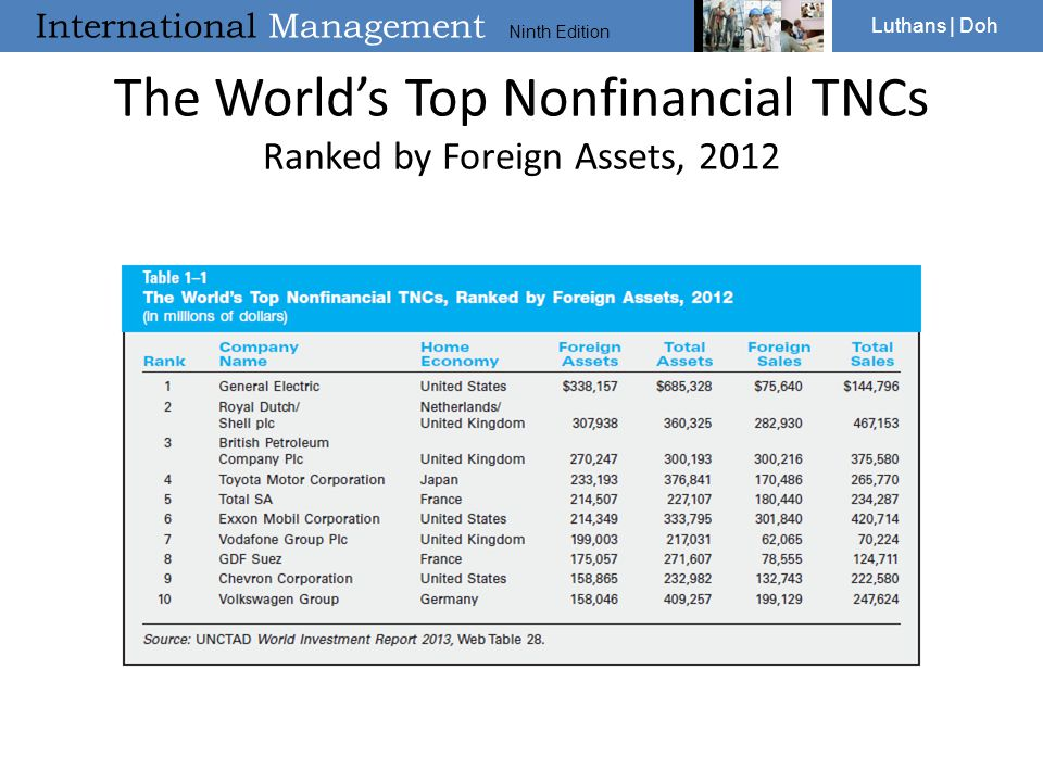 The World's Top Nonfinancial TNCs Ranked by Foreign Assets, 2012