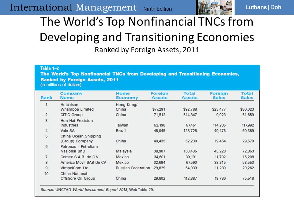 The World's Top Nonfinancial TNCs from Developing and Transitioning Economies Ranked by Foreign Assets, 2011