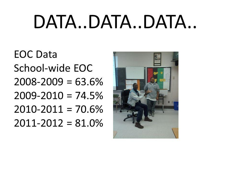 DATA..DATA..DATA.. EOC Data School-wide EOC 2008-2009 = 63.6%